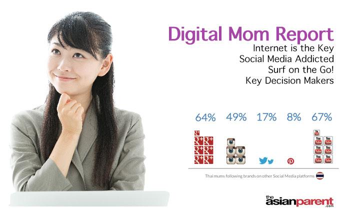 เผยพฤติกรรมคุณแม่ยุคดิจิตอล #report #ผลสำรวจ #คุณแม่ #ดิจิตอล
