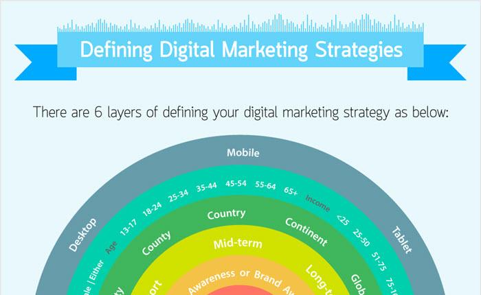 [Infographic] กำหนดออกแบบกลยุทธ์ทางการตลาดดิจิตอล Digital Marketing Strategies