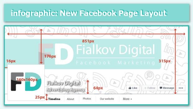 [Infographic] ขนาดภาพต่างๆอันใหม่ของ New Facebook Layout