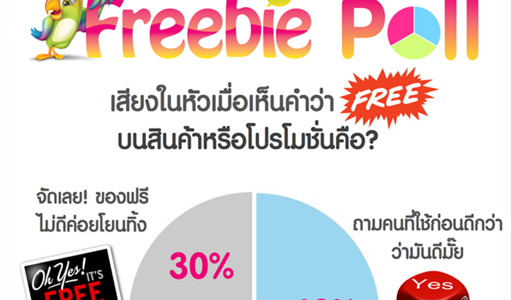 """[PR] ฟรีบี้โพลเผย! เสียงในหัวของคนไทยส่วนใหญ่เมื่อได้ยินคำว่า """"ฟรี"""""""