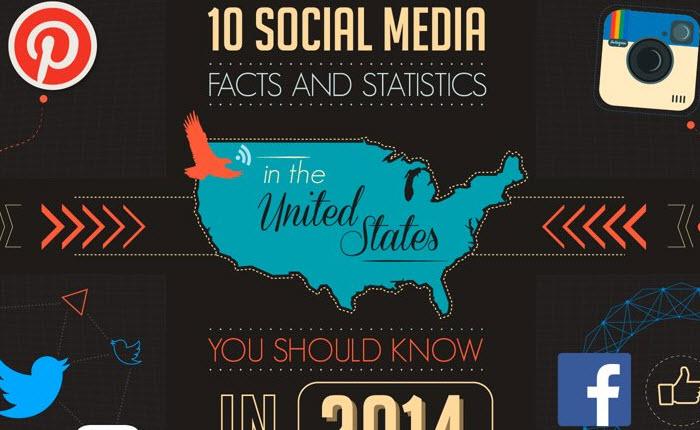[Infographic] วีดีโอข้อเท็จจริงและสถิติของ 10 Social Media ใน USA