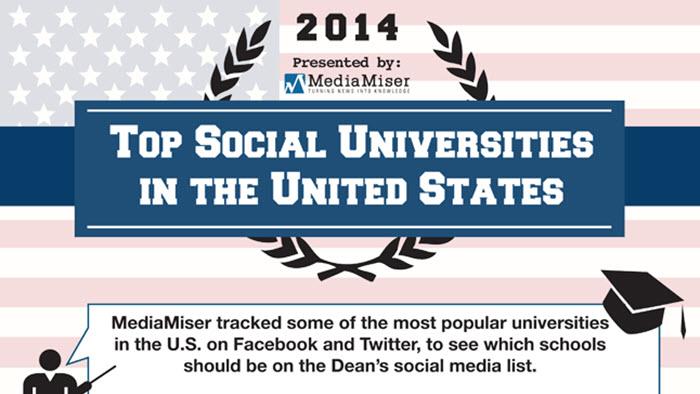 [Infographic] HARVARD ได้ครองแชมป์ สุดยอด Social University ของสหรัฐ