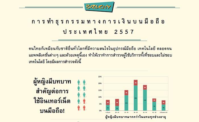 เผยสำรวจ คนไทยกับการทำธุรกรรมการเงินบนมือถือ #infographic