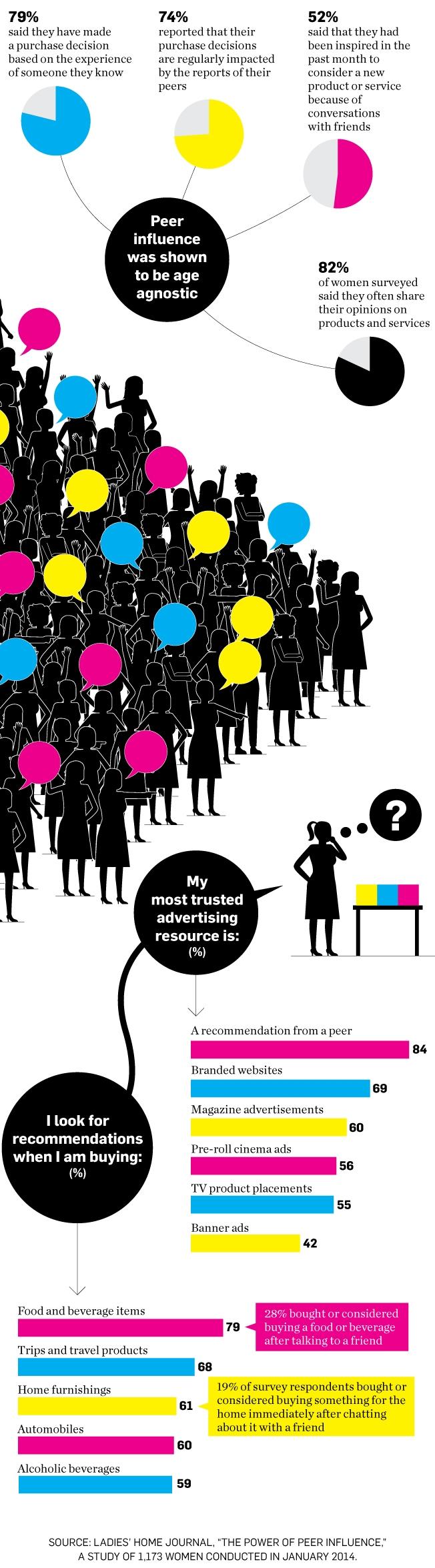 data-peer-pressure-02-2014