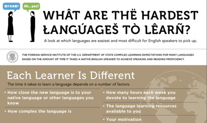 [infographic] มาดู…ระดับความยากง่ายในการเรียนรู้ของภาษาในแต่ละชาติ