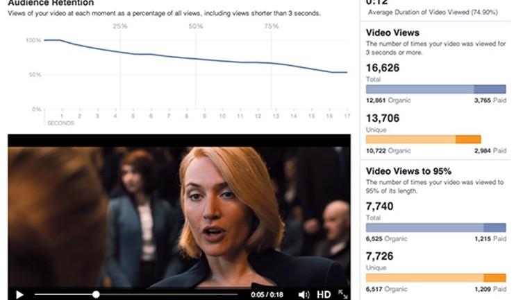 Facebook เผย Video Metrics ใหม่ ช่วยมาร์เกตเตอร์ประเมินผลวีดีโอโฆษณาได้ดีขึ้น