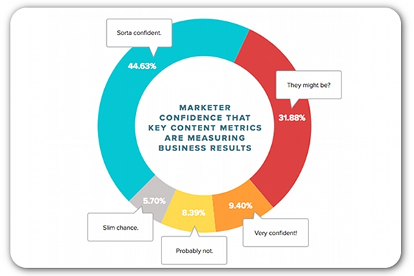 Contently-report-confidence-graph-content-marketing