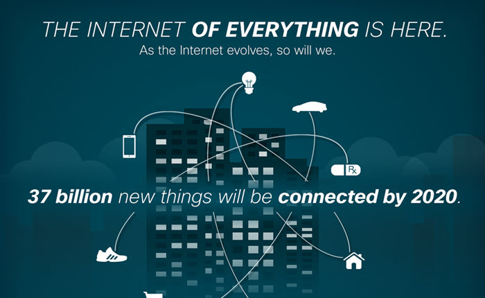 Internet of Things VS. Internet of Everything 3