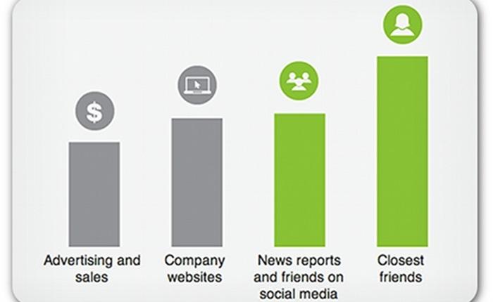 McCarthy-Group_millennial-trust-survey-graph