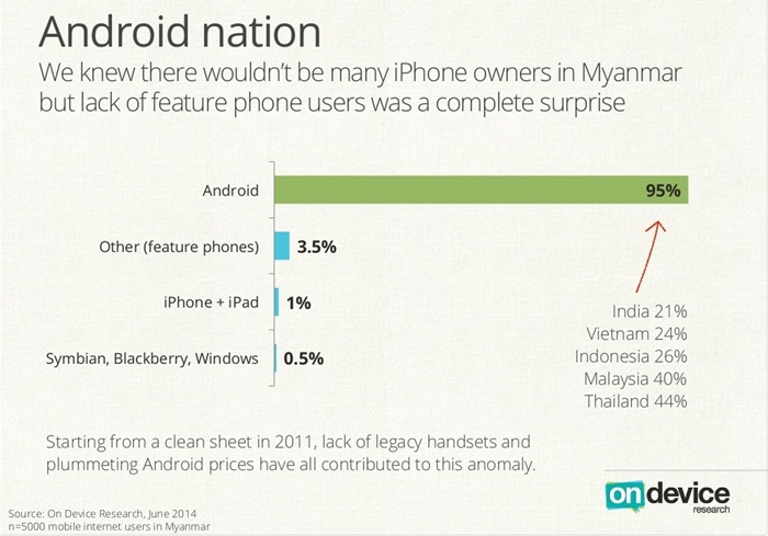 Myanmars-new-mobile-internet-users-embrace-Android-smartphones-pick-Viber-over-Facebook-graph1