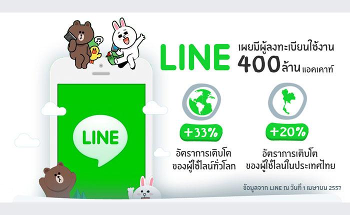 พฤติกรรมคนไทย กับการซื้อของผ่าน LINE