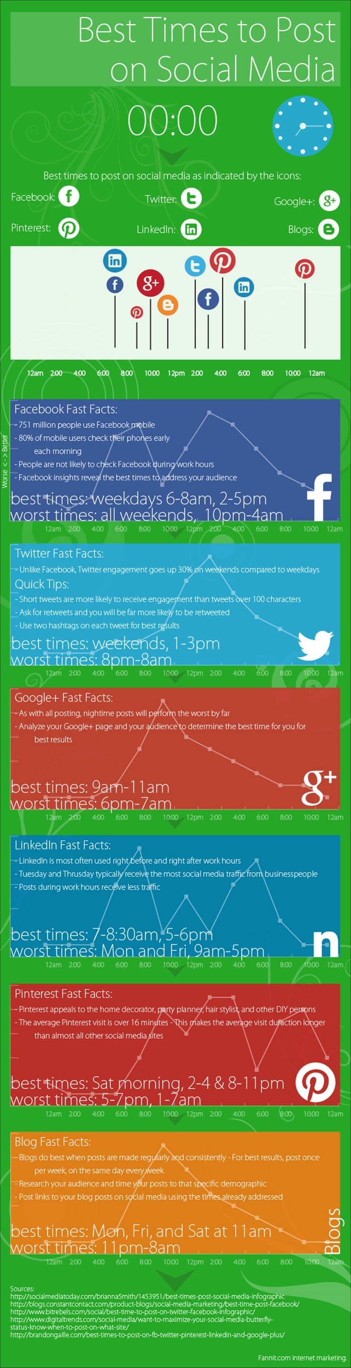 social-media-infographic-when-are-the-best-times-to-post
