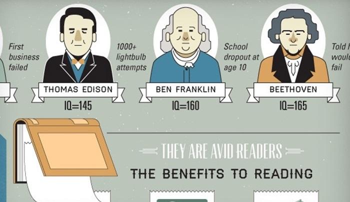 [infographic] ส่องพฤติกรรมอัจฉริยะโลก พวกเขามีนิสัยดีนิสัยเสียอย่างไรบ้าง?