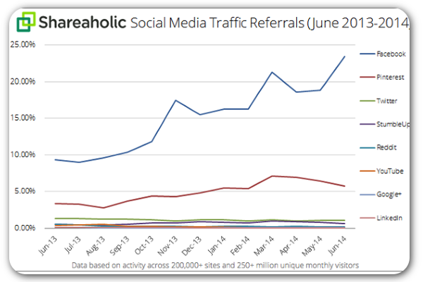 3033349-inline-social-media-traffic-referrals-july-2014-graph