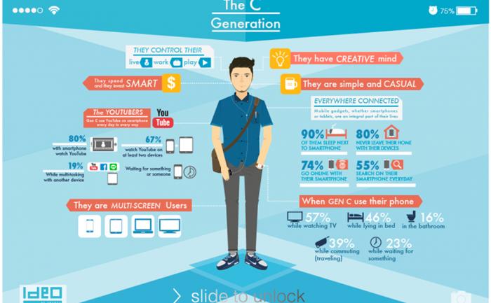 [infographic] รู้จัก Gen C นิยามใหม่ของผู้บริโภคยุคดิจิตอลพร้อม 6 คุณสมบัติที่มาร์เกตเตอร์อย่างคุณต้องจับตามอง