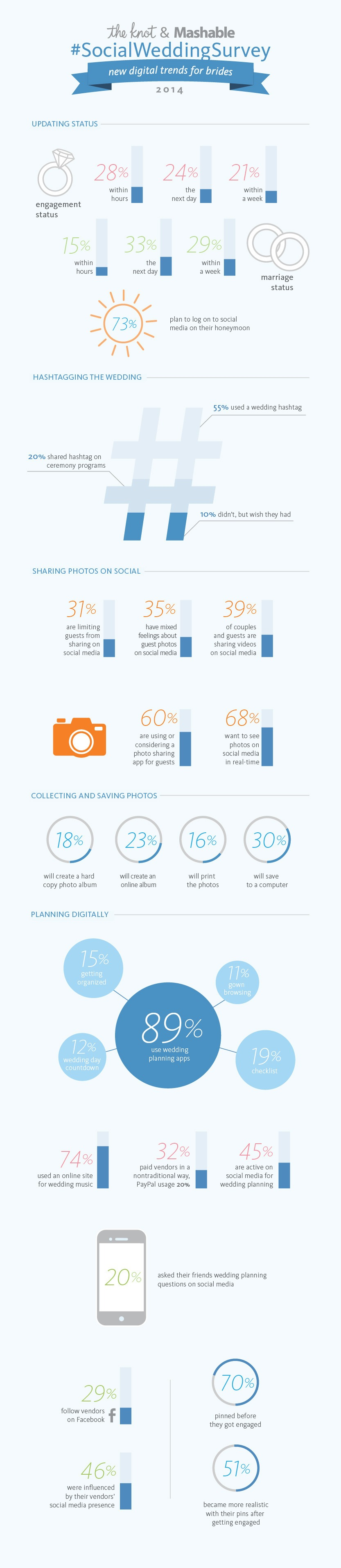 The-Knot-Mashable-SocialWeddingSurvey-Infographic-FINAL
