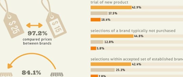 [infographic] coupon marketing กำลังมา-สร้าง brand awareness ได้ชัดเจน