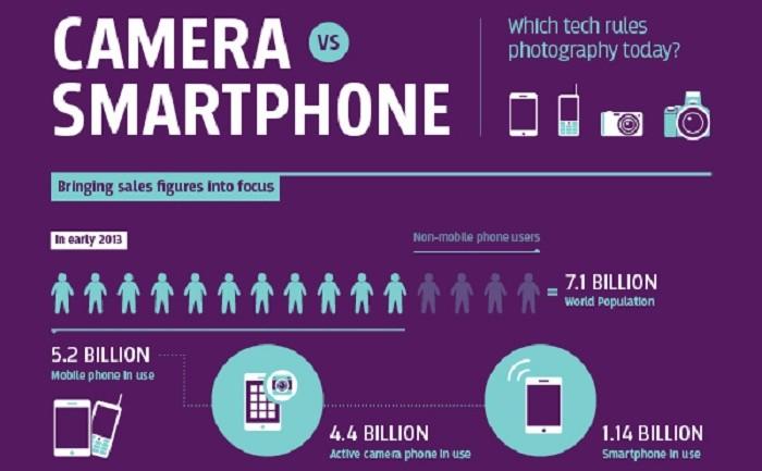 [infographic] ดวลกันจะๆ Camera VS Smartphone ข้อดีข้อเสียและสถิติน่าสนใจ