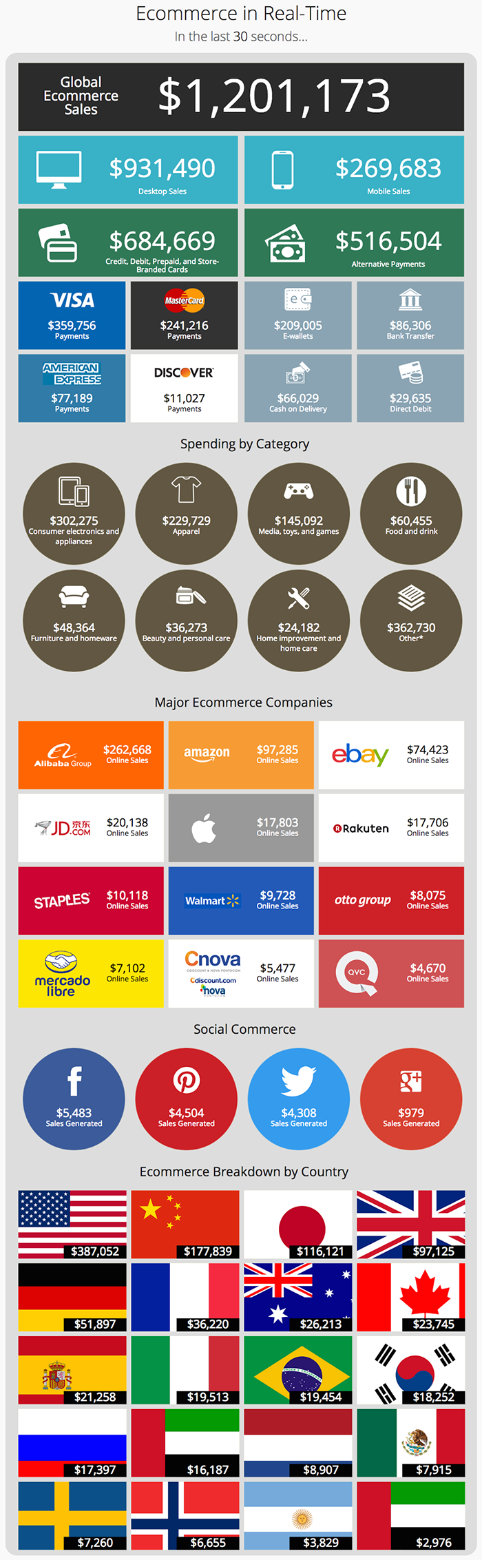 data-visulization-Ecommerce-in-Real-Time-How-Money-is-Spent-on-the-Internet-interactive-infographic