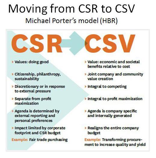 002-csr-csv2