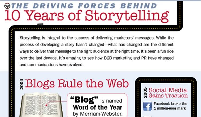 [infographic] 10 ปีประวัติศาสตร์ของการบอกเล่าเรื่องราวบนโลกดิจิตอล