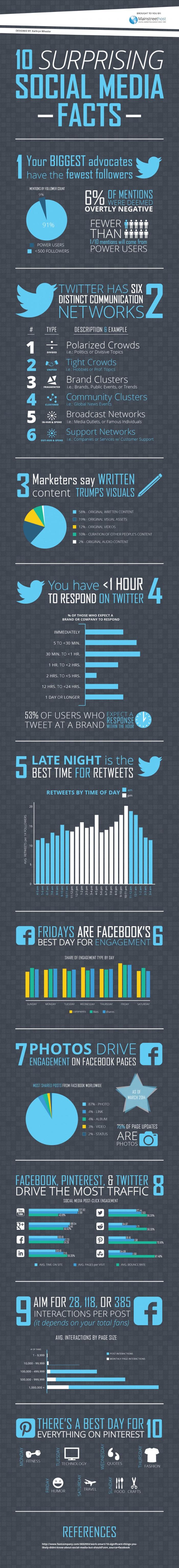 10-surprising-social-media-facts_53c6b9c3304b2_w1500 (1)