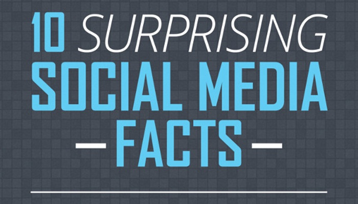 10-surprising-social-media-facts_53c6b9c3304b2_w1500 (1)