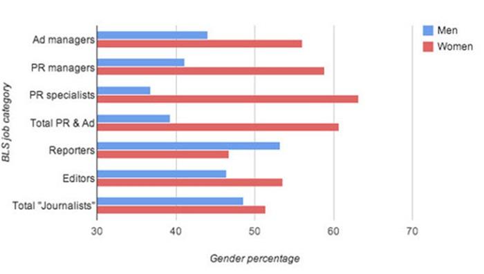 [research] ทำไมสาวๆ ถึงนิยมเป็น PR กันนัก