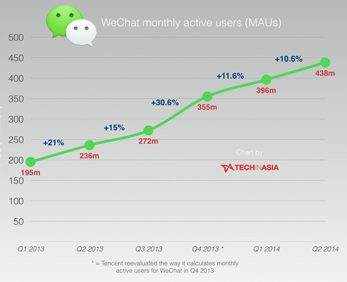 WeChat-reaches-438-million-monthly-active-users-as-growth-slows-Q2-2014