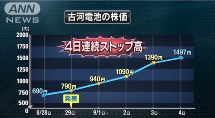 2014-09-14-battery-stocks-copy