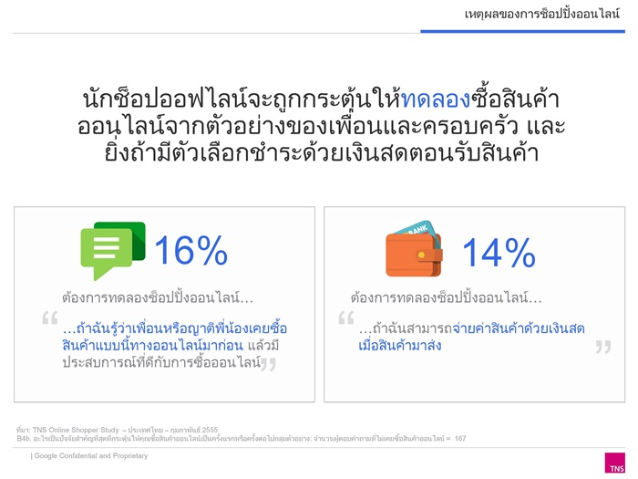 Thai Online Shopper research 2014_Final-page-009-003
