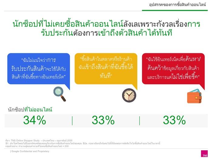 Thai Online Shopper research 2014_Final-page-014-006