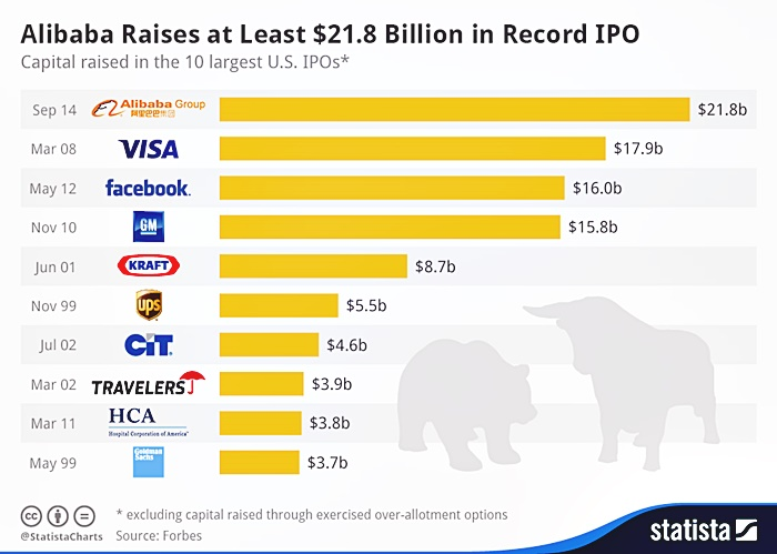 chartoftheday_2740_Top_10_US_IPOs_n