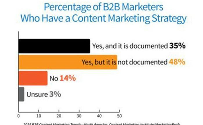 [Study] เขียนแผน Content Marketing Strategy แบบเป็นลายลักษณ์อักษรช่วยให้ประสบความสำเร็จกว่าไม่เขียน