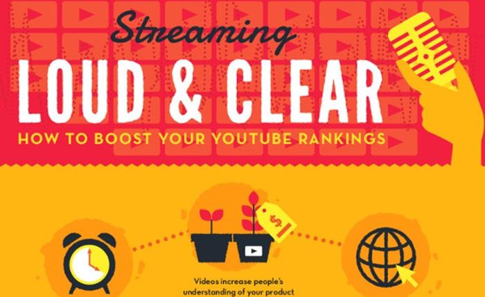 [infographic] วิธีเพิ่มอันดับ YouTube ranking ให้กับวีดีโอของคุณ
