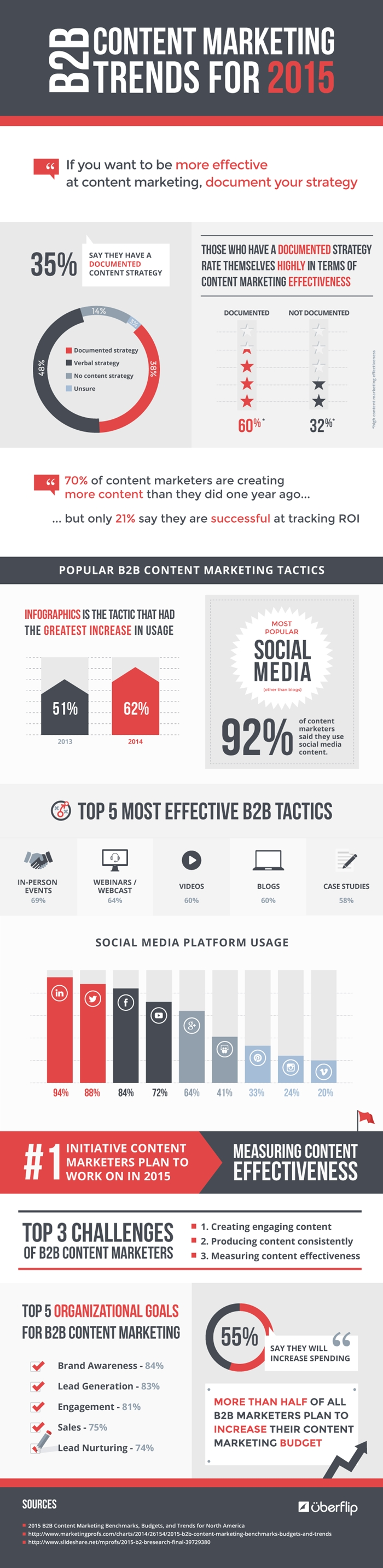b2b-content-marketing-trends-2015-700