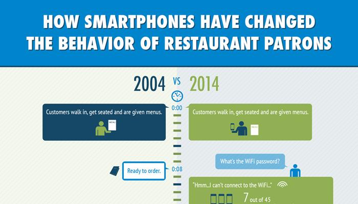 [infographic] สมาร์ทโฟนเปลี่ยนโลกธุรกิจภัตราคารไปอย่างไรบ้างนะ