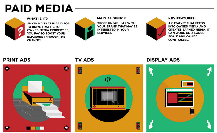 [Infographic] ความแตกต่างระหว่าง Paid, Owned และ Earned Media