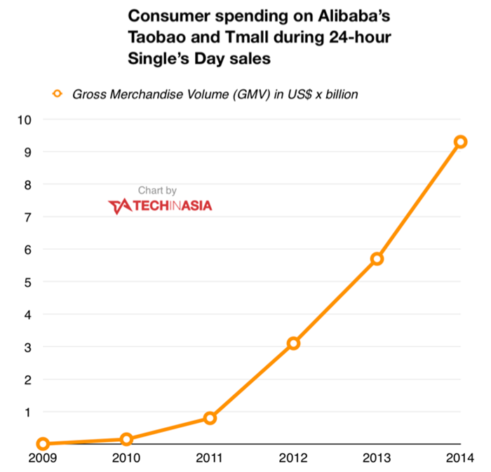 Alibaba-Singles-Day-spending-2009-to-2014-chart