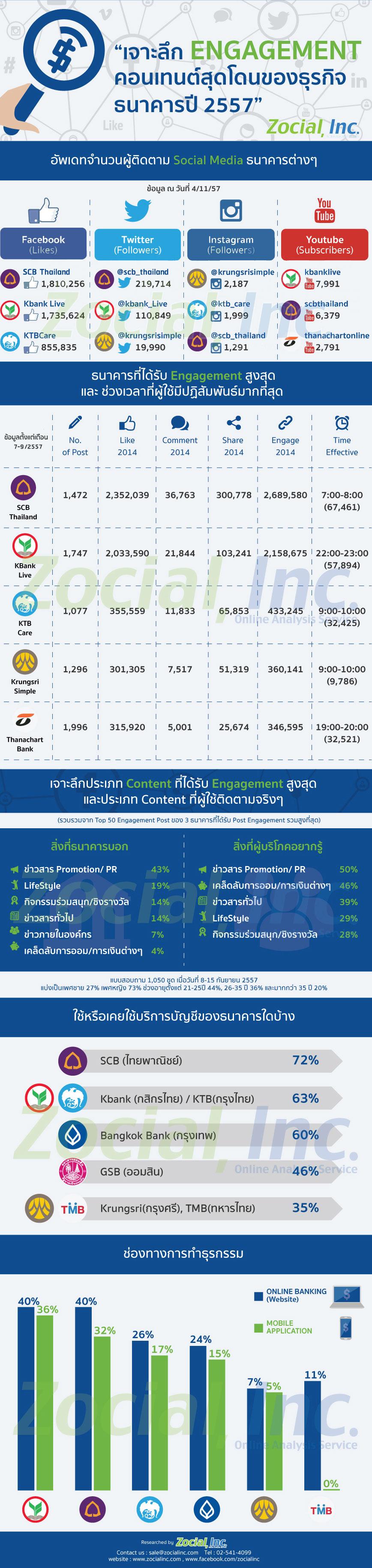 Social_Bank_Content