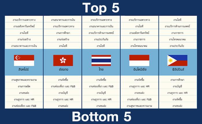 Jobsdb เผยประเภทงานที่มีระดับเงินเดือนสูงสุดและต่ำสุดในนักศึกษาจบใหม่ในเอเชีย