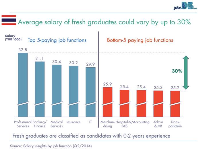 jobsdb-salary-asia2