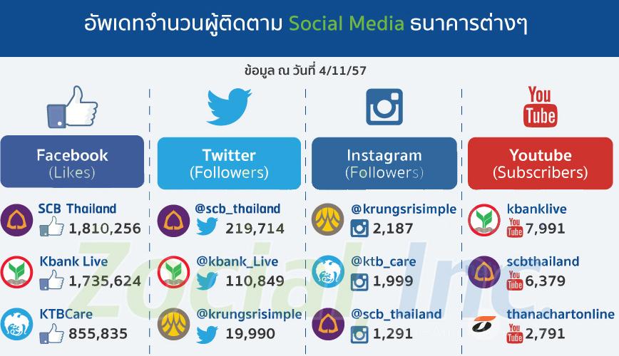 social-bank-th1