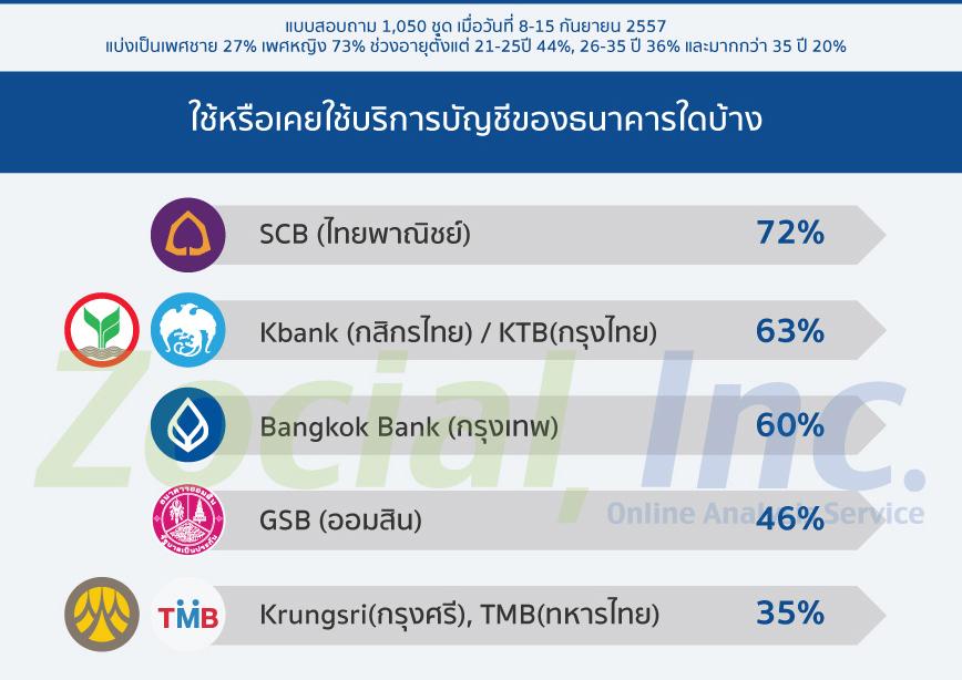 social-bank-th4