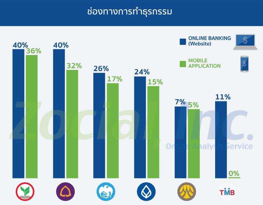 social-bank-th5