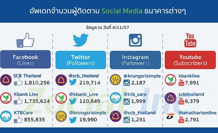 ธนาคารไทย Content ของใครได้รับ Engagement สูงสุด