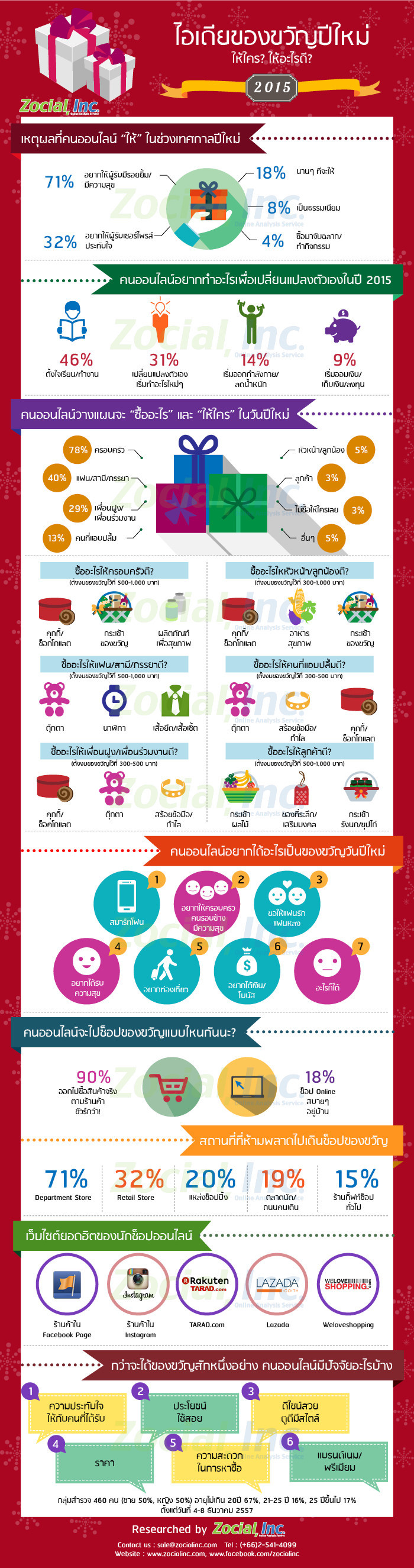Revise_Gift-Infographic_mini