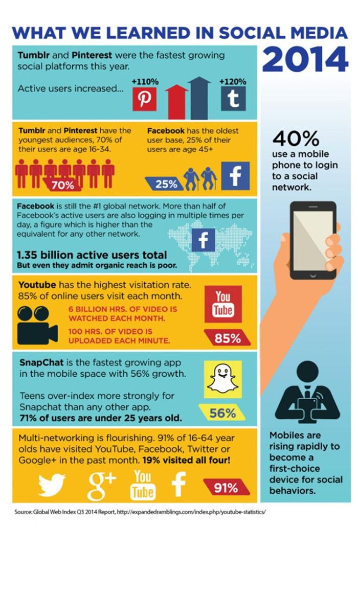 SocialMedia2014