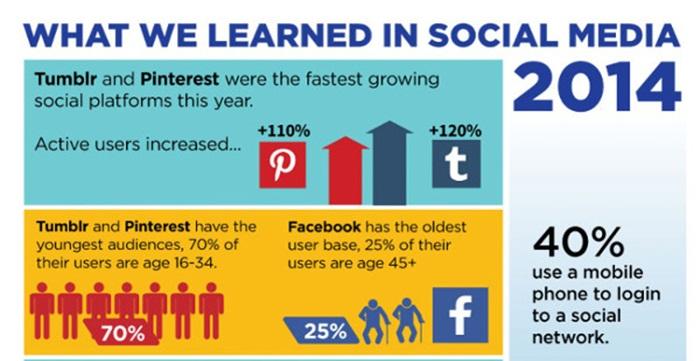 [infographic] ย้อนมอง 2014 มีความเปลี่ยนแปลงบนโซเชียลมีเดียอะไรที่น่าสนใจบ้าง!