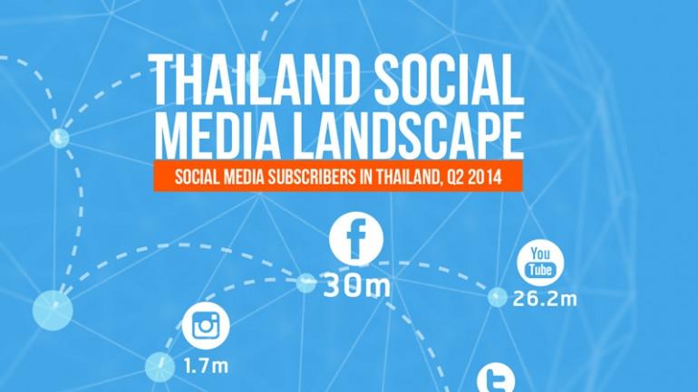 [Infographic] ยอดผู้ใช้งานโซเซียลมีเดียของคนไทยในปี 2014